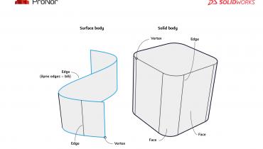 Hva er vertex, edge og face?