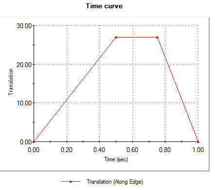 Time curce Reference geometry1