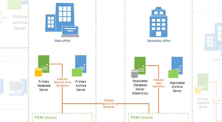 databasereplikasjon top
