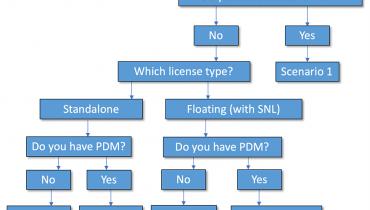 Guide: Hvordan jobbe hjemmefra med SOLIDWORKS og PDM